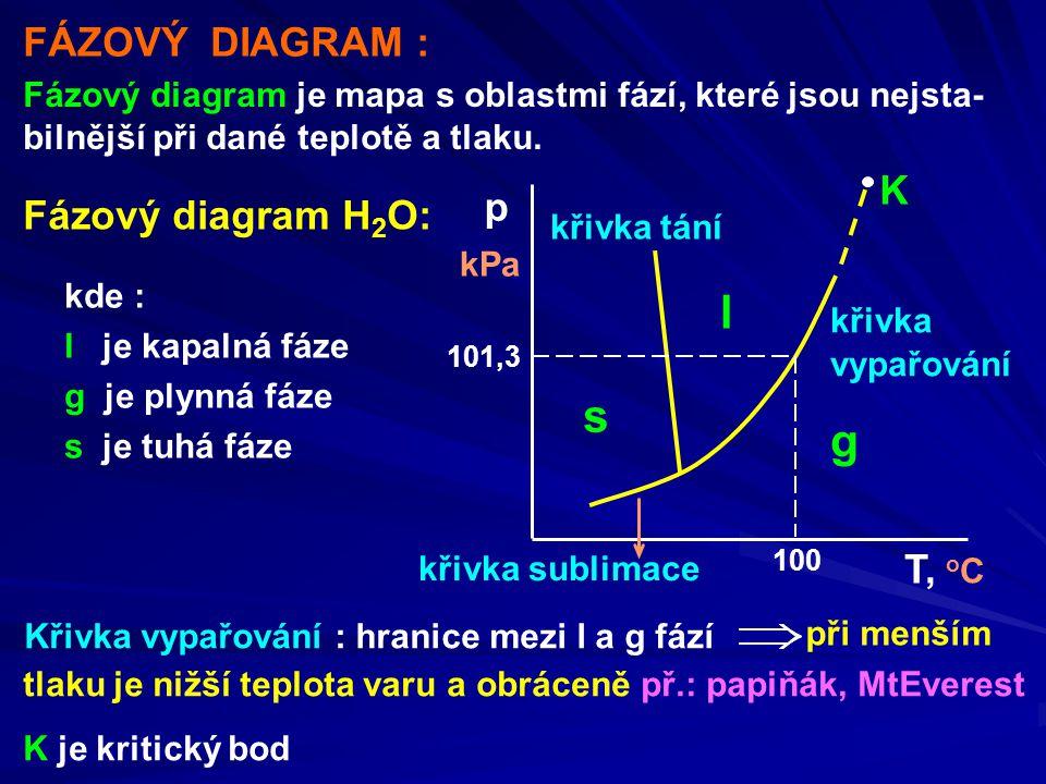 FÁZOVÝ DIAGRAM : křivka vypařování Fázový diagram je mapa s oblastmi fází, které jsou nejsta- bilnější při dané teplotě a tlaku.