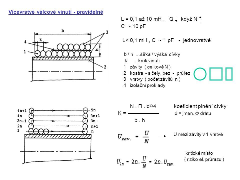 Vícevrstvé válcové vinutí - pravidelné L = 0,1 až 10 mH, Q když N C ~ 10 pF L< 0,1 mH, C ~ 1 pF - jednovrstvé b / h …šířka / výška cívky k …krok vinutí 1 závity ( celkově N ) 2 kostra - s čely, bez - průřez 3 vrstvy ( počet závitů n ) 4 izolační proklady N.