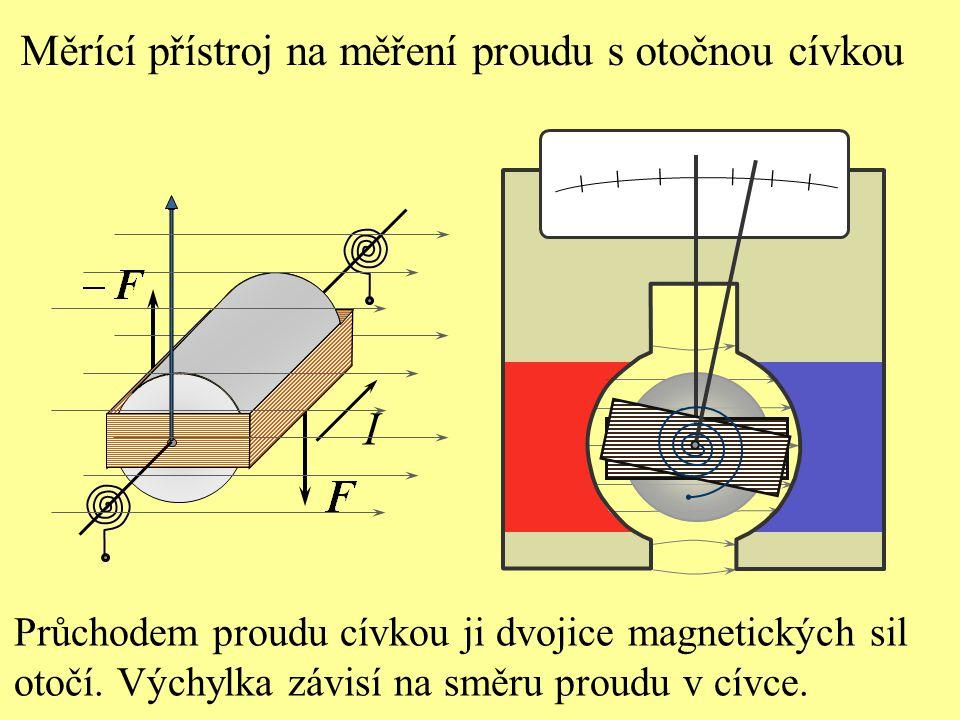 Měrící přístroj na měření proudu s otočnou cívkou I Průchodem proudu cívkou ji dvojice magnetických sil otočí. Výchylka závisí na směru proudu v cívce
