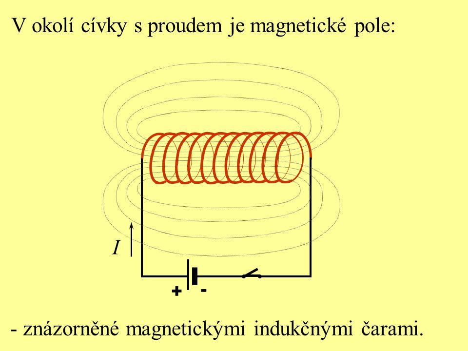 V okolí cívky s proudem je magnetické pole: + - - znázorněné magnetickými indukčnými čarami. I