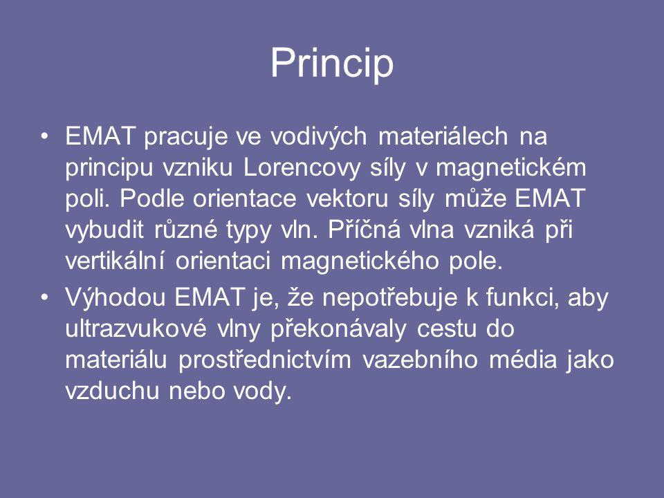 Princip EMAT pracuje ve vodivých materiálech na principu vzniku Lorencovy síly v magnetickém poli. Podle orientace vektoru síly může EMAT vybudit různ