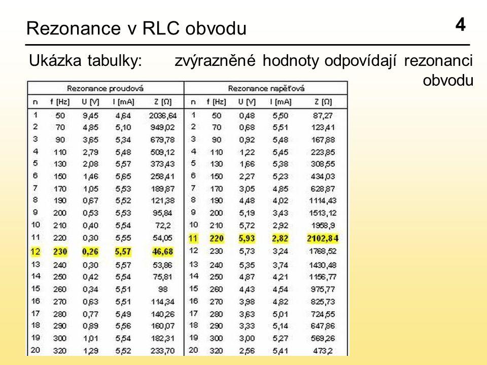 4 Rezonance v RLC obvodu Ukázka tabulky:zvýrazněné hodnoty odpovídají rezonanci obvodu