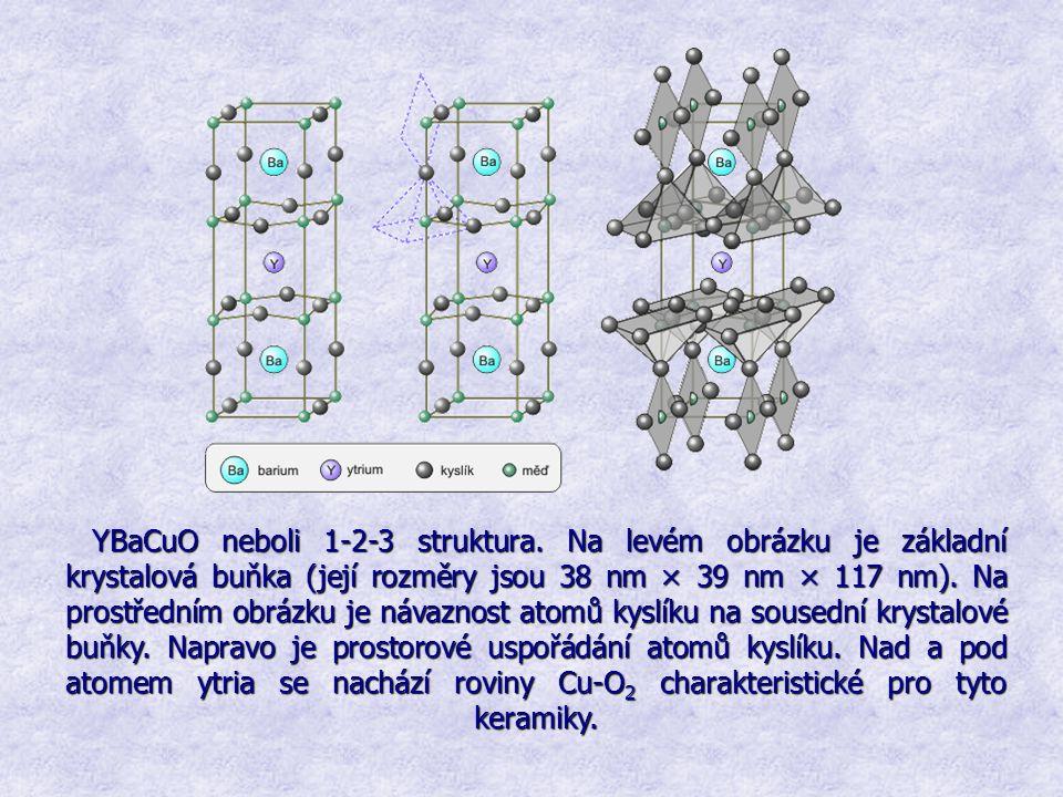 YBaCuO neboli 1-2-3 struktura. Na levém obrázku je základní krystalová buňka (její rozměry jsou 38 nm × 39 nm × 117 nm). Na prostředním obrázku je náv