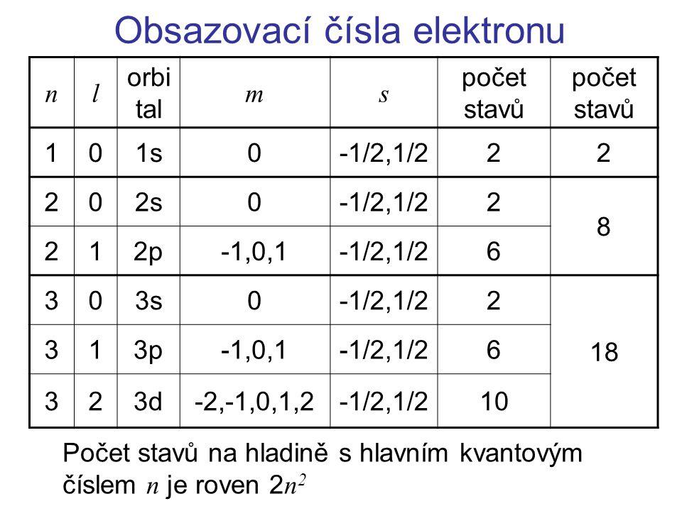 Obsazovací čísla elektronu nl orbi tal ms počet stavů 101s0-1/2,1/222 202s0-1/2,1/22 8 212p-1,0,1-1/2,1/26 303s0-1/2,1/22 18 313p-1,0,1-1/2,1/26 323d-