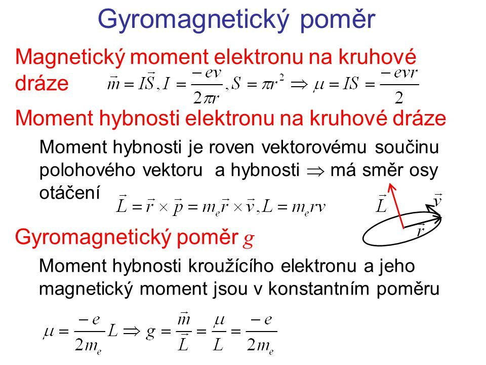Moment hybnosti elektronu na kruhové dráze Moment hybnosti je roven vektorovému součinu polohového vektoru a hybnosti  má směr osy otáčení Gyromagnet