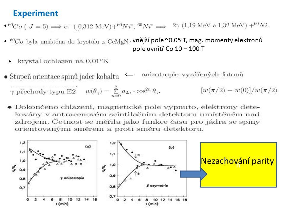 Experiment ⦁ ⦁, vnější pole ~0.05 T, mag. momenty elektronů pole uvnitř Co 10 – 100 T ⦁ ⟸ n Nezachování parity