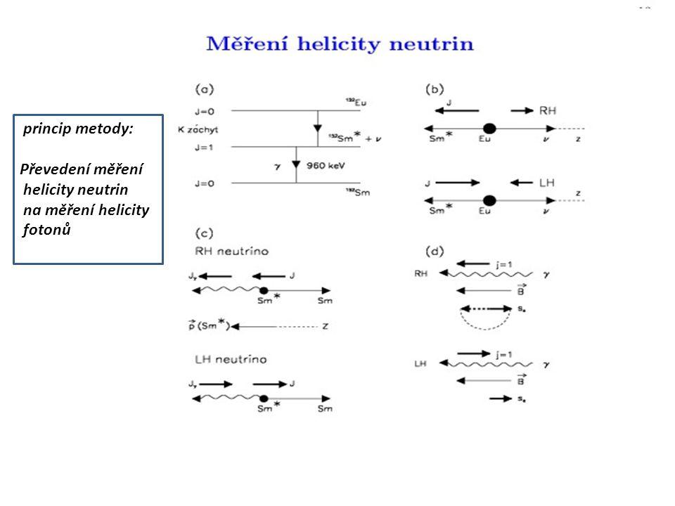 princip metody: Převedení měření helicity neutrin na měření helicity fotonů