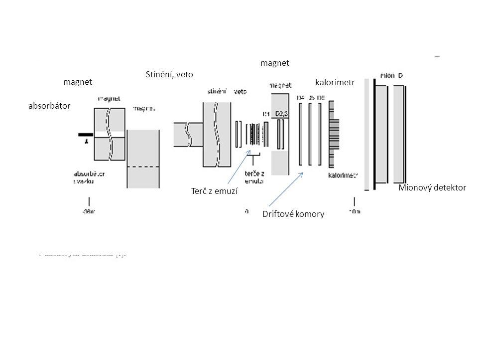absorbátor magnet Stínění, veto Terč z emuzí magnet Driftové komory kalorimetr Mionový detektor