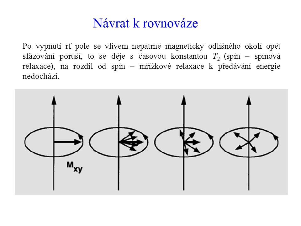 Návrat k rovnováze Po vypnutí rf pole se vlivem nepatrně magneticky odlišného okolí opět sfázování poruší, to se děje s časovou konstantou T 2 (spin –