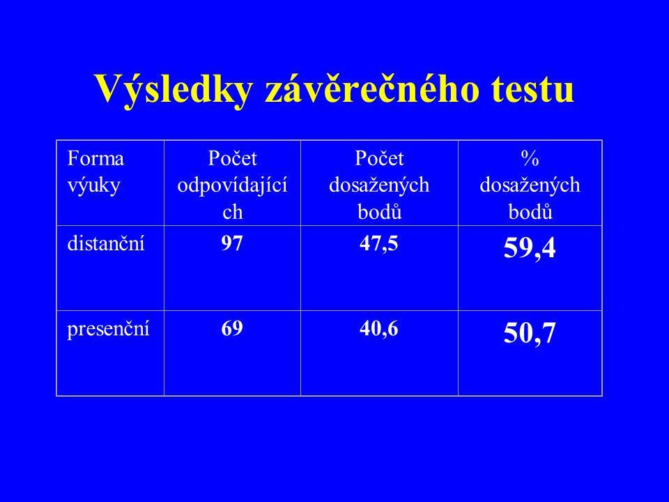 Výsledky závěrečného testu Forma výuky Počet odpovídající ch Počet dosažených bodů % dosažených bodů distanční9747,5 59,4 presenční6940,6 50,7