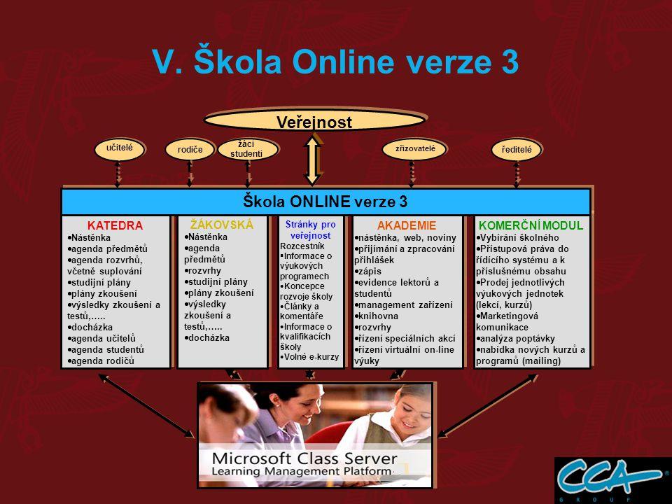 V. Škola Online verze 3 Veřejnost AKADEMIE  nástěnka, web, noviny  přijímání a zpracování přihlášek  zápis  evidence lektorů a studentů  manageme