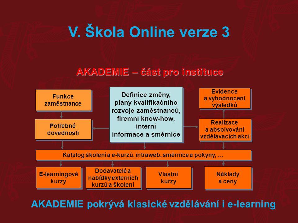 AKADEMIE – část pro instituce Evidence a vyhodnocení výsledků Evidence a vyhodnocení výsledků Realizace a absolvování vzdělávacích akcí Realizace a ab