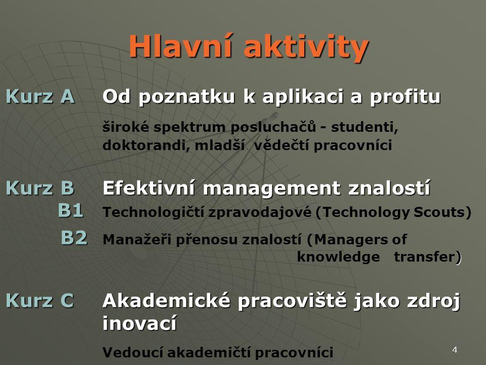 4 Hlavní aktivity Hlavní aktivity Kurz A Od poznatku k aplikaci a profitu široké spektrum posluchačů - studenti, doktorandi, mladší vědečtí pracovníci