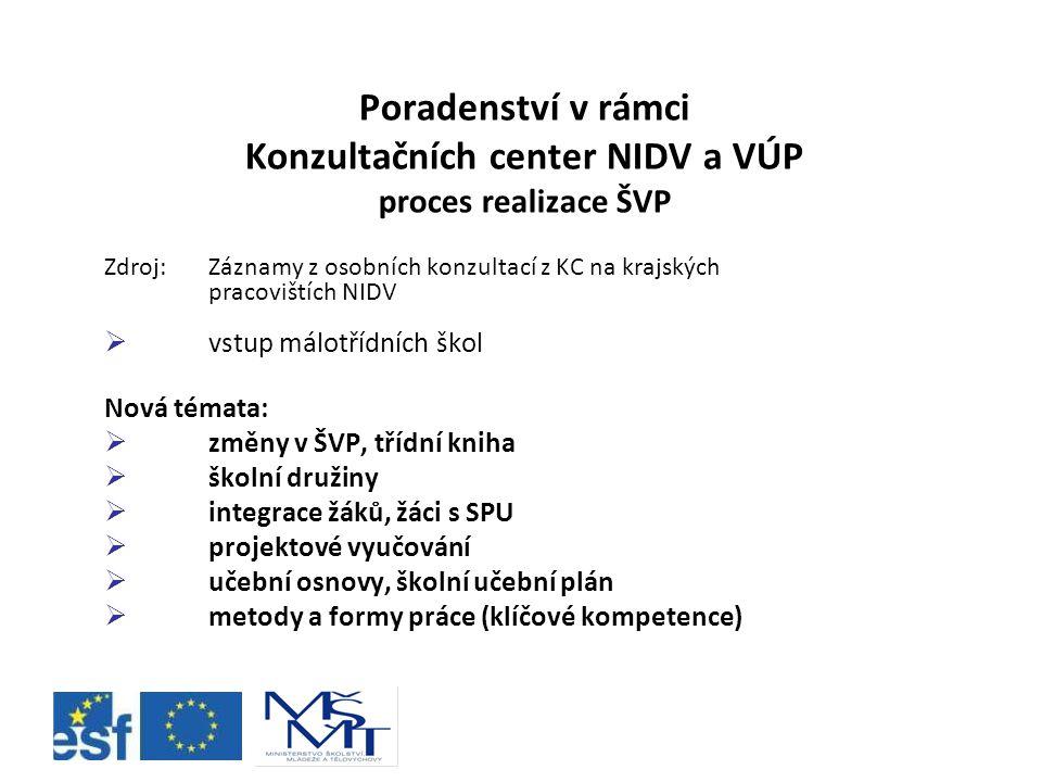 Poradenství v rámci Konzultačních center NIDV a VÚP proces realizace ŠVP Zdroj: Záznamy z osobních konzultací z KC na krajských pracovištích NIDV  vs