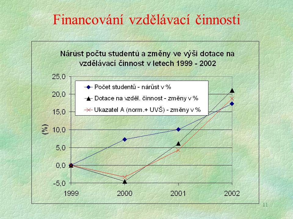 11 Financování vzdělávací činnosti