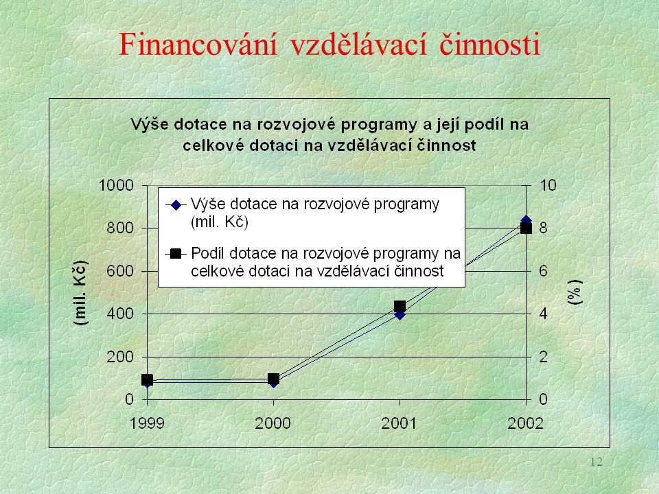 12 Financování vzdělávací činnosti