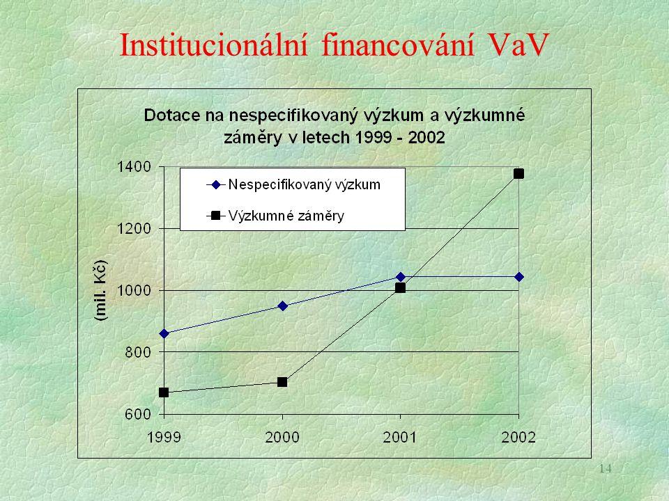 14 Institucionální financování VaV