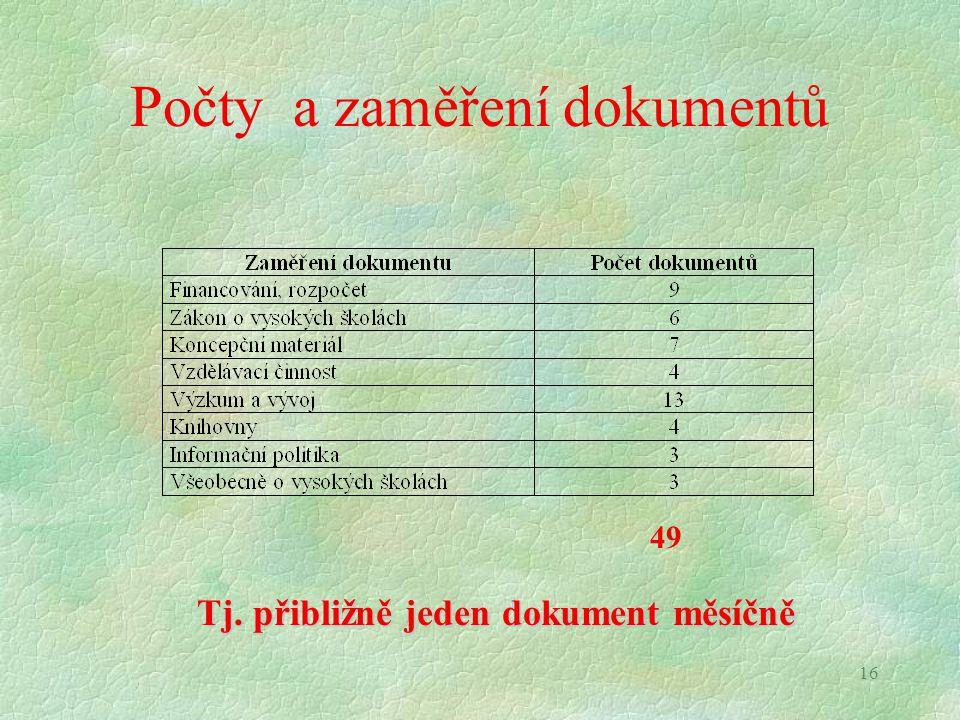 16 Počty a zaměření dokumentů 49 Tj. přibližně jeden dokument měsíčně