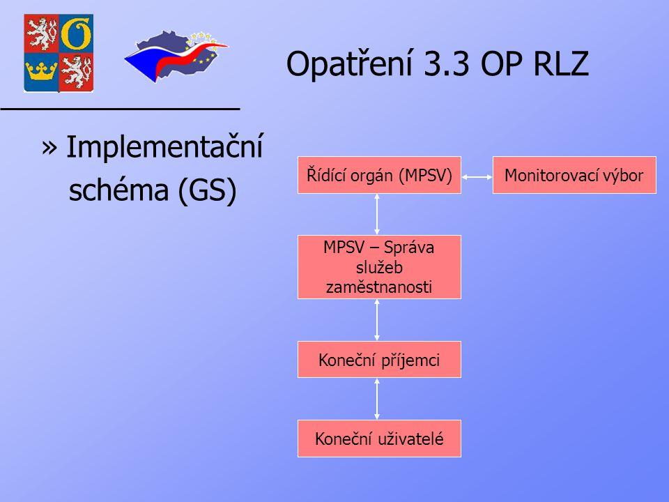 Opatření 3.3 OP RLZ »Implementační schéma (GS) Koneční uživatelé Koneční příjemci MPSV – Správa služeb zaměstnanosti Řídící orgán (MPSV)Monitorovací výbor