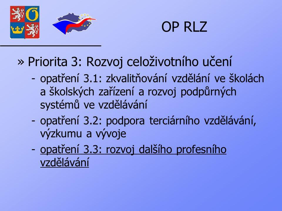 OP RLZ »Priorita 3: Rozvoj celoživotního učení -opatření 3.1: zkvalitňování vzdělání ve školách a školských zařízení a rozvoj podpůrných systémů ve vzdělávání -opatření 3.2: podpora terciárního vzdělávání, výzkumu a vývoje -opatření 3.3: rozvoj dalšího profesního vzdělávání