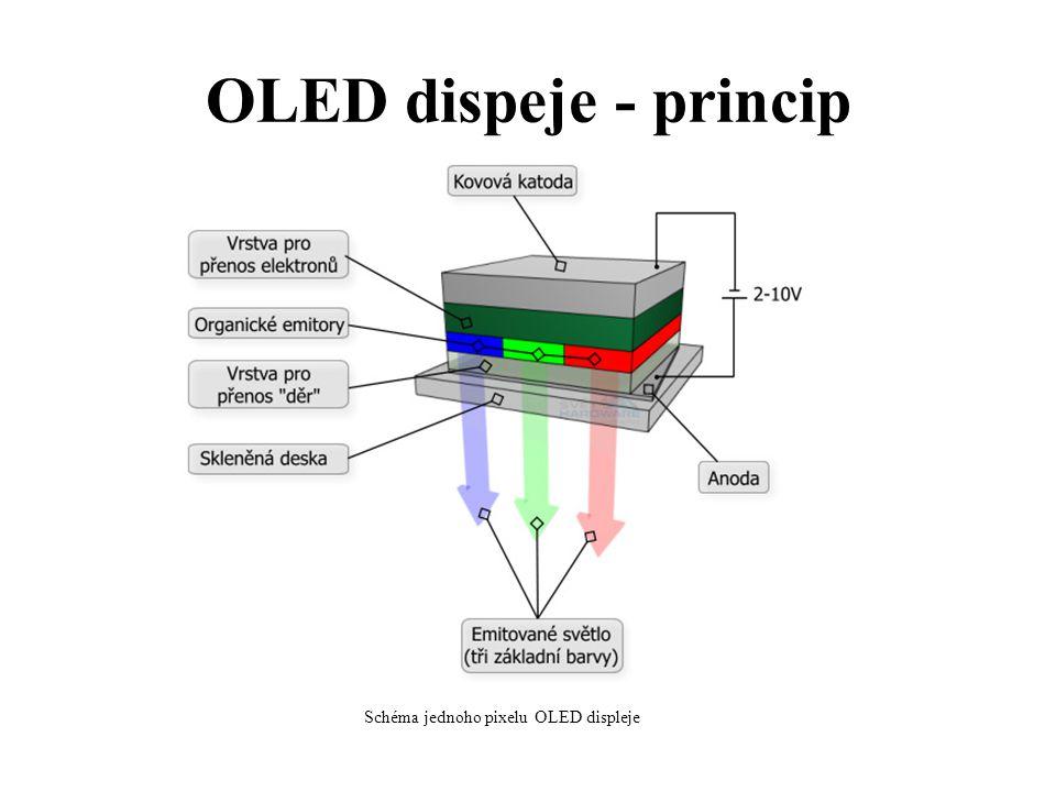 OLED dispeje - princip Schéma jednoho pixelu OLED displeje