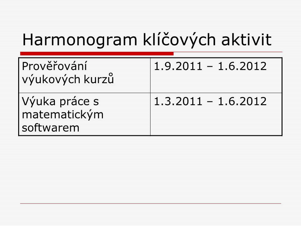 Harmonogram klíčových aktivit Prověřování výukových kurzů 1.9.2011 – 1.6.2012 Výuka práce s matematickým softwarem 1.3.2011 – 1.6.2012