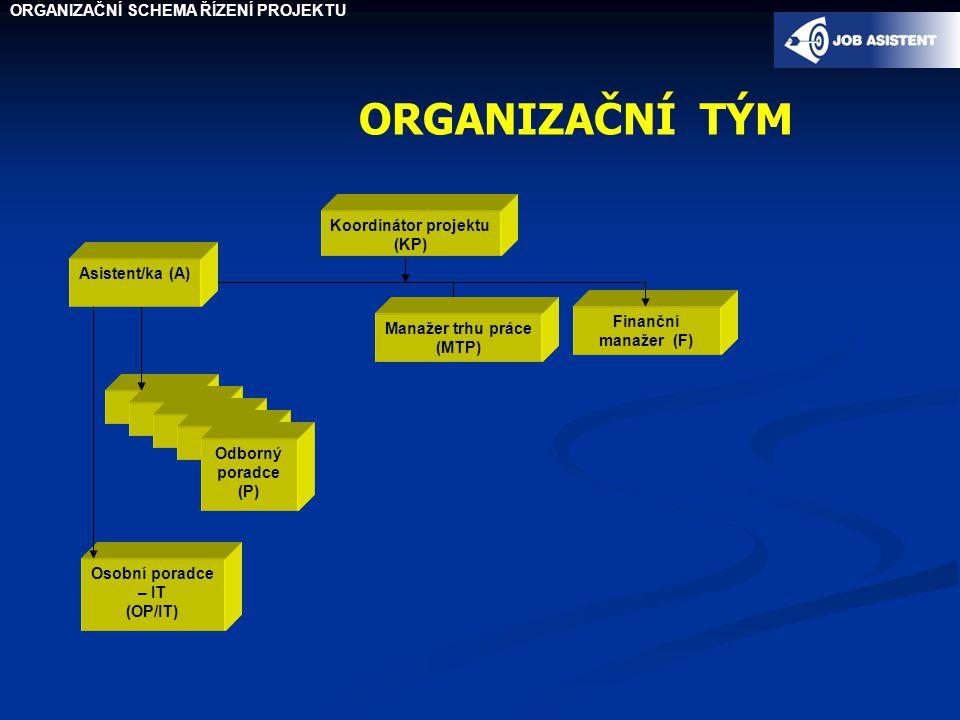 ORGANIZAČNÍ TÝM ORGANIZAČNÍ SCHEMA ŘÍZENÍ PROJEKTU Koordinátor projektu (KP) Osobní poradce – IT (OP/IT) Finanční manažer (F) OK Odborný poradce (P) Asistent/ka (A) Manažer trhu práce (MTP)