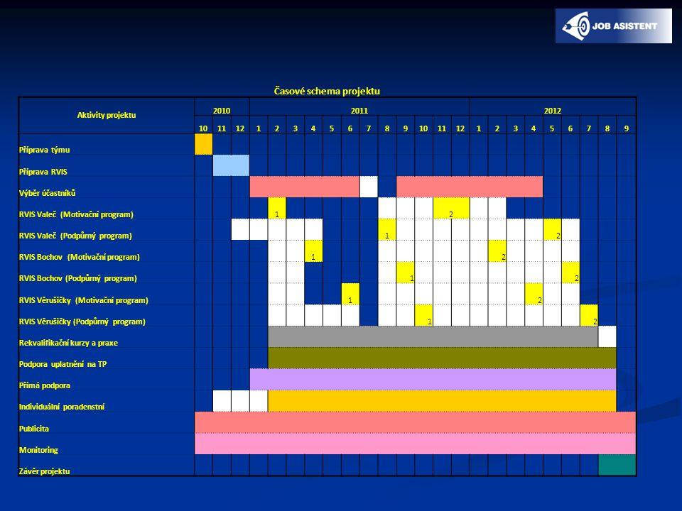 Časové schema projektu Aktivity projektu 201020112012 101112123456789101112123456789 Příprava týmu Příprava RVIS Výběr účastníků RVIS Valeč (Motivační program) 1 2 RVIS Valeč (Podpůrný program) 1 2 RVIS Bochov (Motivační program) 1 2 RVIS Bochov (Podpůrný program) 1 2 RVIS Věrušičky (Motivační program) 1 2 RVIS Věrušičky (Podpůrný program) 1 2 Rekvalifikační kurzy a praxe Podpora uplatnění na TP Přímá podpora Individuální poradenstní Publicita Monitoring Závěr projektu
