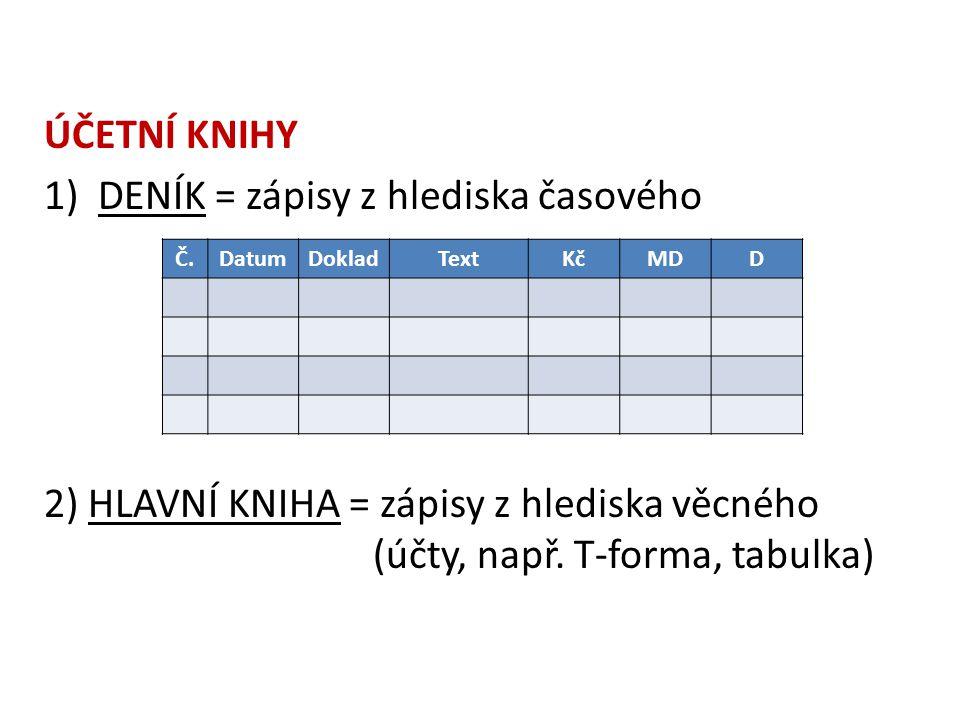ÚČETNÍ KNIHY 1)DENÍK = zápisy z hlediska časového 2) HLAVNÍ KNIHA = zápisy z hlediska věcného (účty, např. T-forma, tabulka) Č.DatumDokladTextKčMDD