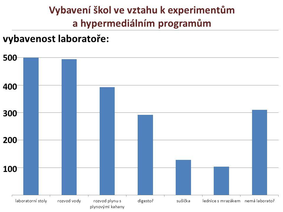 Vybavení škol ve vztahu k experimentům a hypermediálním programům vybavenost laboratoře: 300 200 100 400 500