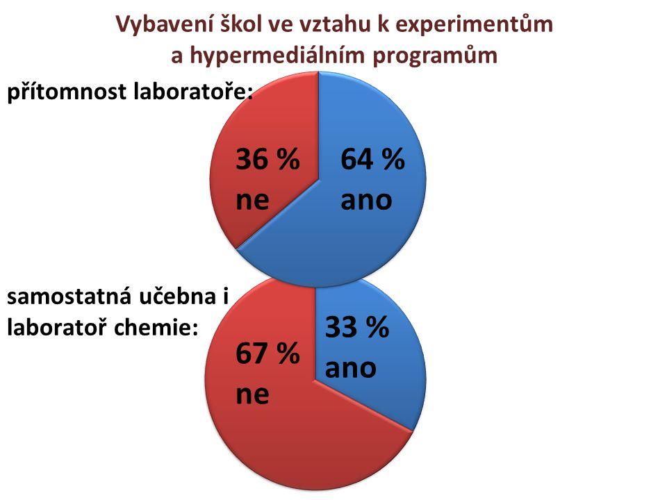 Vybavení škol ve vztahu k experimentům a hypermediálním programům přítomnost laboratoře: samostatná učebna i laboratoř chemie: 36 % ne 64 % ano 67 % n