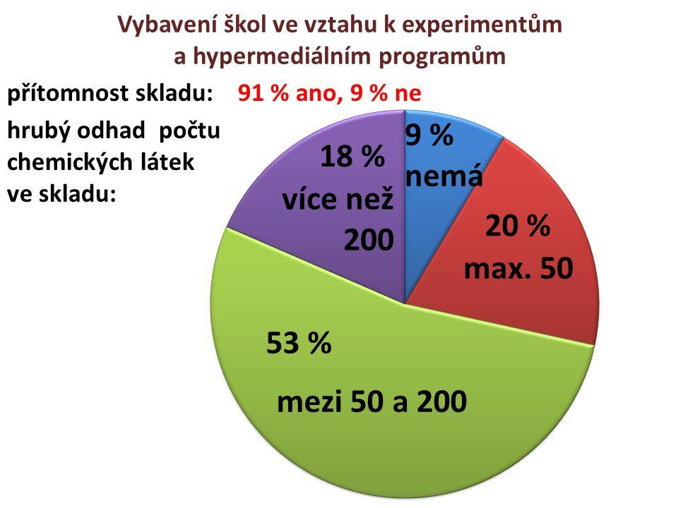 Vybavení škol ve vztahu k experimentům a hypermediálním programům přítomnost skladu: 91 % ano, 9 % ne hrubý odhad počtu chemických látek ve skladu: 9