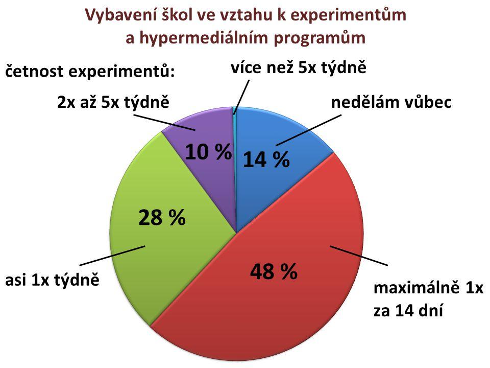 Vybavení škol ve vztahu k experimentům a hypermediálním programům četnost experimentů: více než 5x týdně 2x až 5x týdně asi 1x týdně nedělám vůbec max