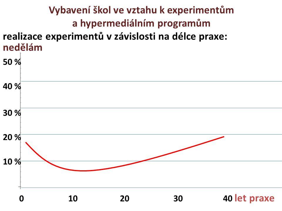 Vybavení škol ve vztahu k experimentům a hypermediálním programům realizace experimentů v závislosti na délce praxe: 30 % 20 % 10 % 40 % 50 % 0 10 20