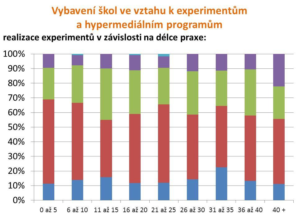 Vybavení škol ve vztahu k experimentům a hypermediálním programům realizace experimentů v závislosti na délce praxe: