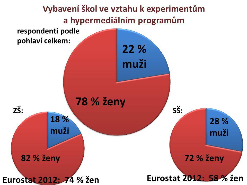 Vybavení škol ve vztahu k experimentům a hypermediálním programům ZŠ: 22 % muži 78 % ženy 18 % muži 28 % muži Eurostat 2012: 74 % žen Eurostat 2012: 5