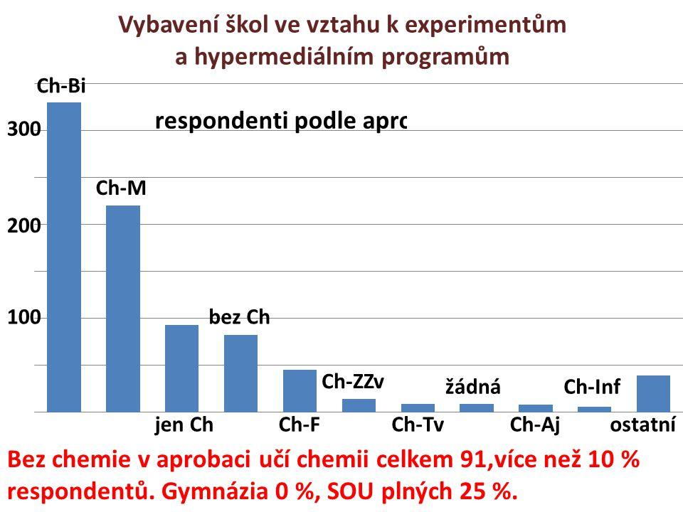 Vybavení škol ve vztahu k experimentům a hypermediálním programům 100 200 300 Ch-Bi Ch-M jen Ch bez Ch Ch-F Ch-ZZv Ch-Tv žádná Ch-Aj Ch-Inf ostatní Be