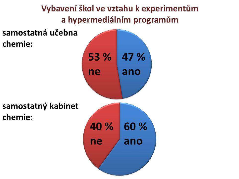 samostatná učebna chemie: samostatný kabinet chemie: 53 % ne 47 % ano 40 % ne 60 % ano