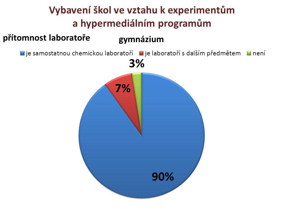Vybavení škol ve vztahu k experimentům a hypermediálním programům přítomnost laboratoře
