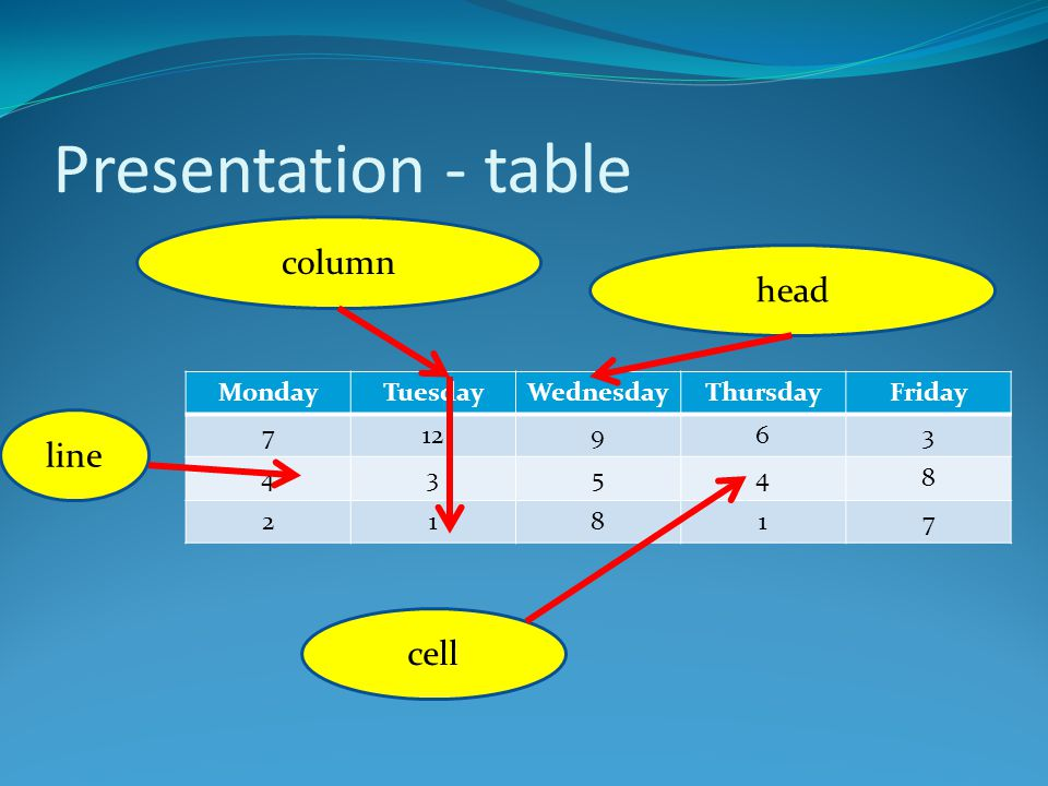 Presentation - table MondayTuesdayWednesdayThursdayFriday 712963 43548 21817 cell line column head