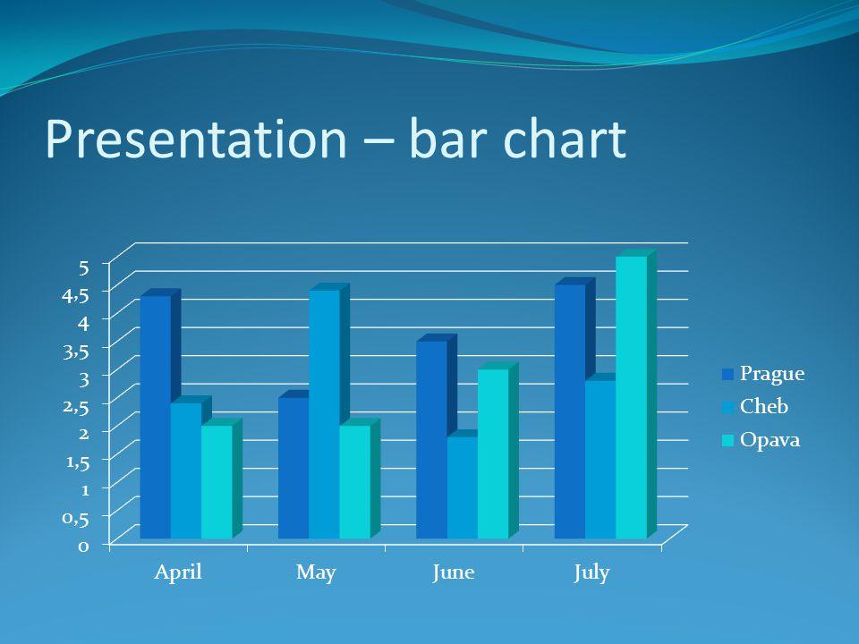 Presentation – bar chart