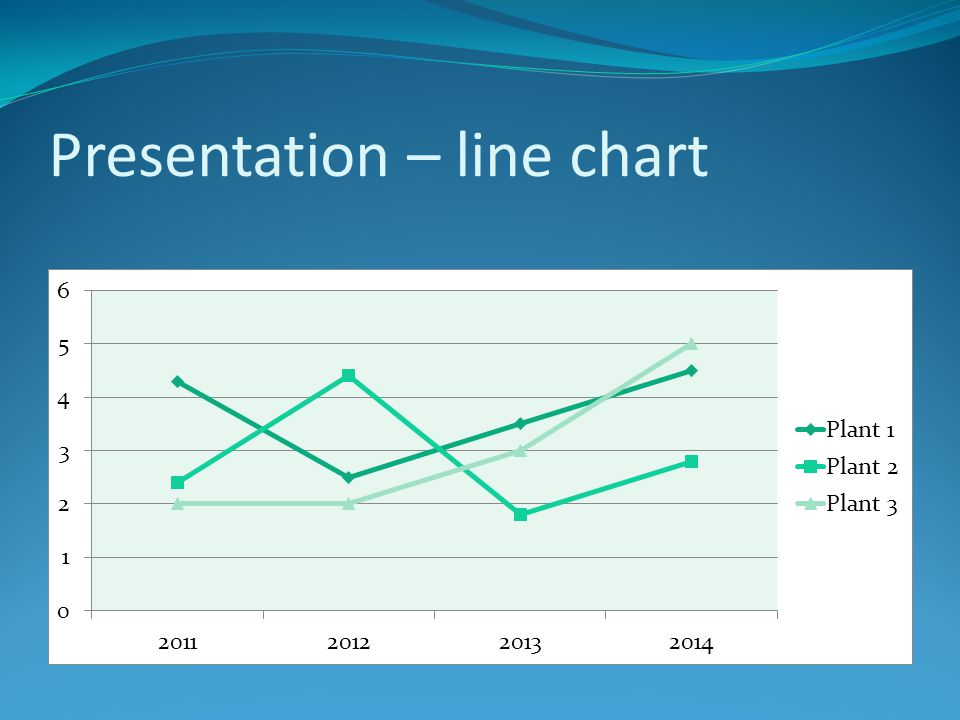 Presentation – line chart