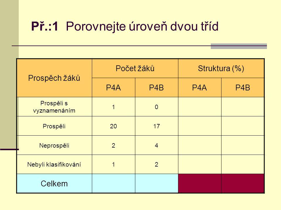 Př.:1 Porovnejte úroveň dvou tříd Prospěch žáků Počet žákůStruktura (%) P4AP4BP4AP4B Prospěli s vyznamenáním 10 Prospěli2017 Neprospěli24 Nebyli klasifikování12 Celkem
