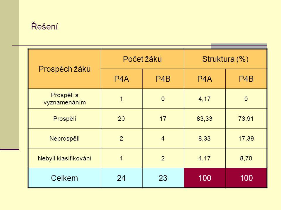 Řešení Prospěch žáků Počet žákůStruktura (%) P4AP4BP4AP4B Prospěli s vyznamenáním 104,170 Prospěli201783,3373,91 Neprospěli248,3317,39 Nebyli klasifikování124,178,70 Celkem2423100