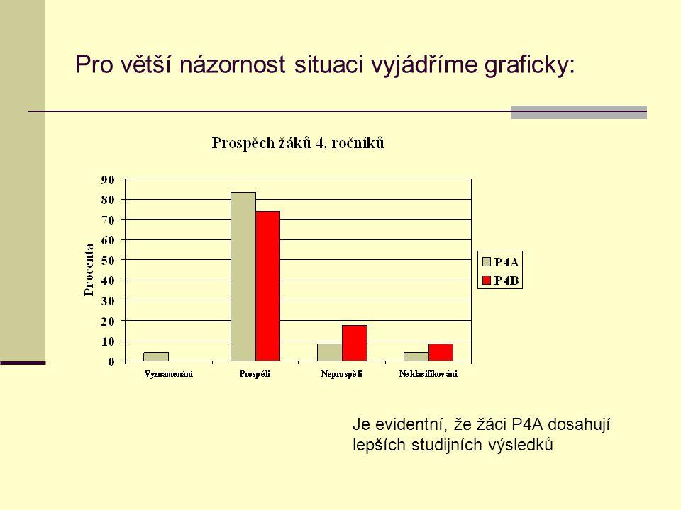 Pro větší názornost situaci vyjádříme graficky: Je evidentní, že žáci P4A dosahují lepších studijních výsledků