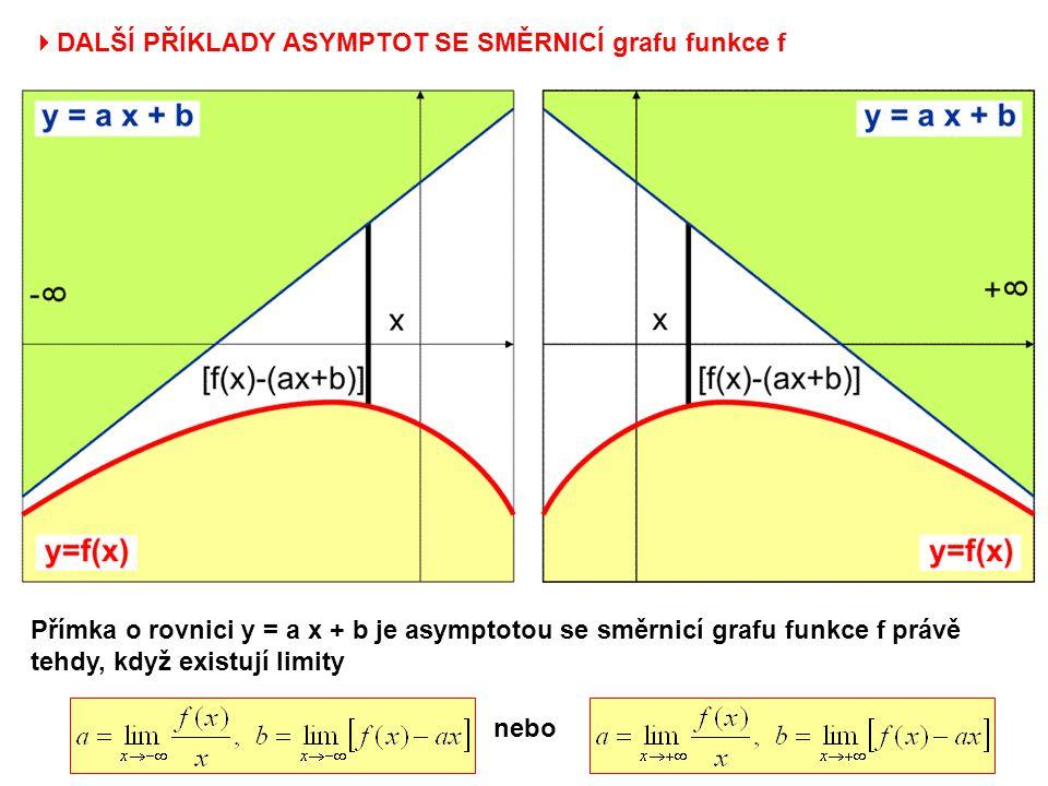  DALŠÍ PŘÍKLADY ASYMPTOT SE SMĚRNICÍ grafu funkce f Přímka o rovnici y = a x + b je asymptotou se směrnicí grafu funkce f právě tehdy, když existují