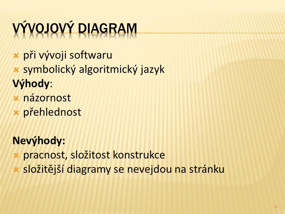  při vývoji softwaru  symbolický algoritmický jazyk Výhody:  názornost  přehlednost Nevýhody:  pracnost, složitost konstrukce  složitější diagramy se nevejdou na stránku 9