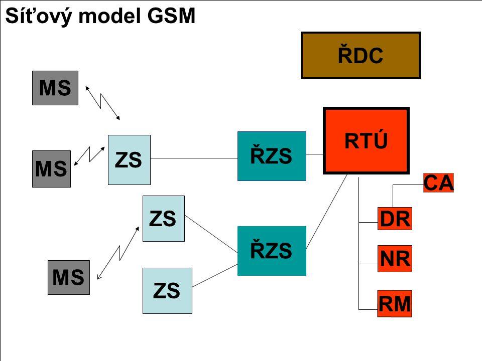 Síťový model GSM MS ZS ŘZS ŘDC RTÚ DR NR RM CA MS