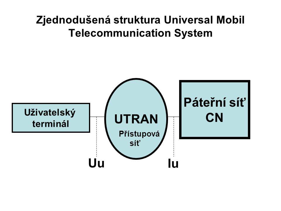Zjednodušená struktura Universal Mobil Telecommunication System Uživatelský terminál Uživatelský terminál UTRAN Páteřní síť CN Přístupová síť Uu Iu