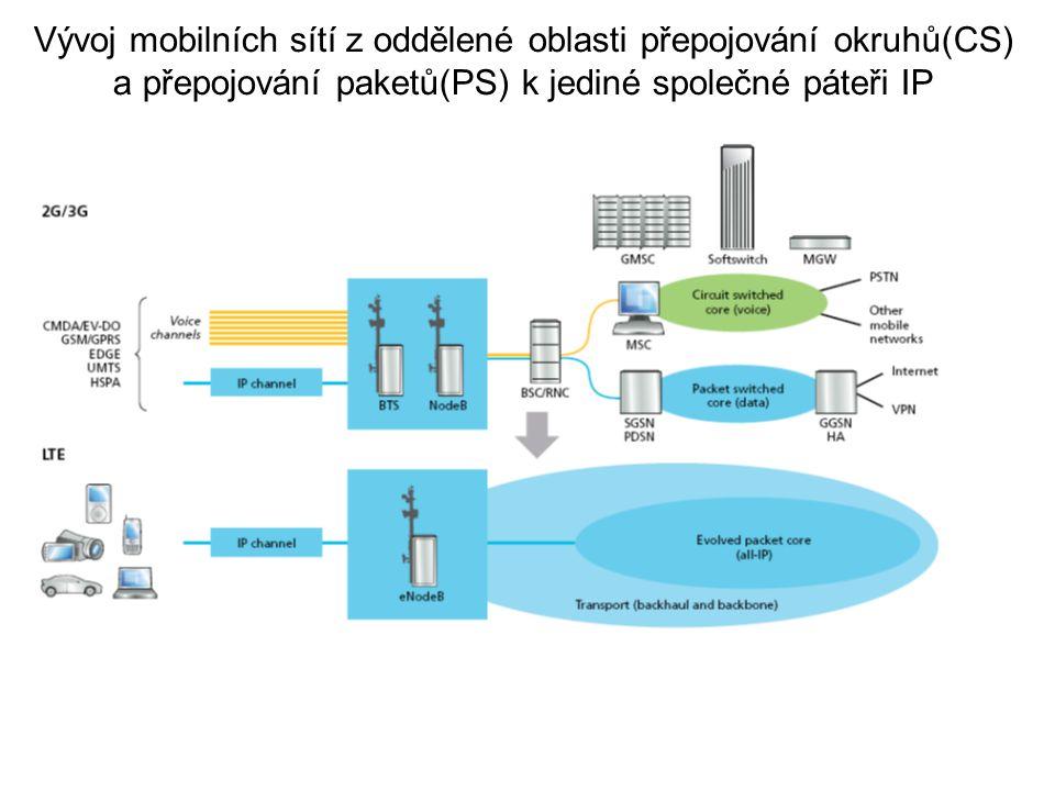 Vývoj mobilních sítí z oddělené oblasti přepojování okruhů(CS) a přepojování paketů(PS) k jediné společné páteři IP
